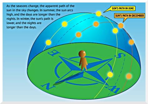 Sun path from livescience.com